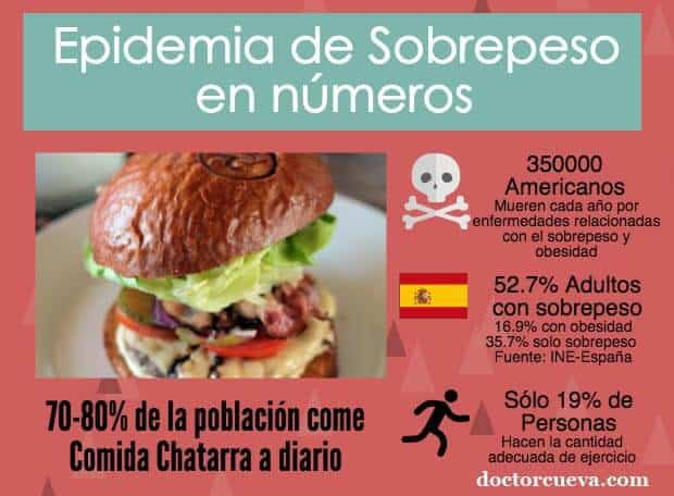 infografia-epidemia-sobrepeso-header-dc