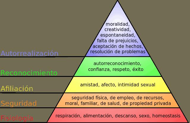 piramide maslow desarrollo personal