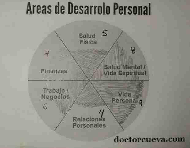 areas desarrollo personal puntos