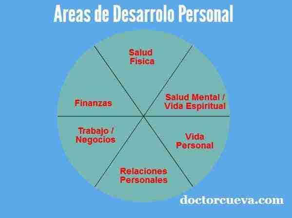 areas desarrollo personal