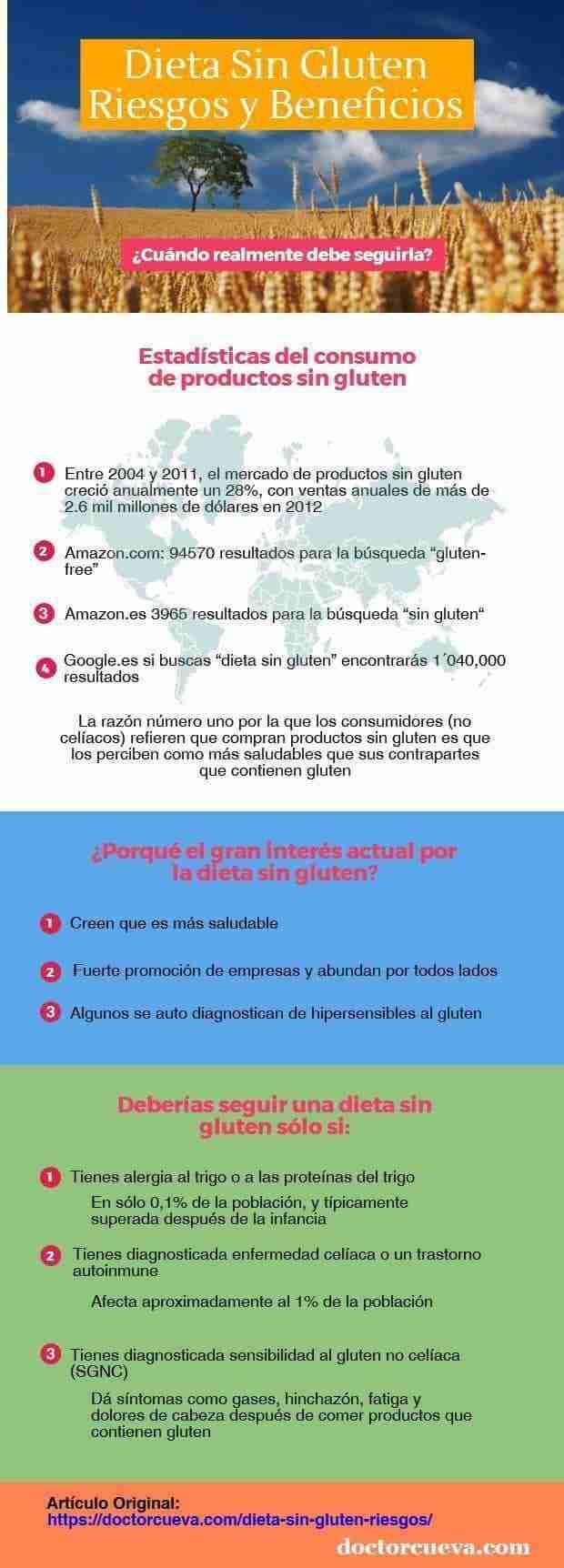 dieta sin gluten riesgos infografia