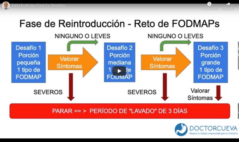 Dieta FODMAPs fase 2 desafios